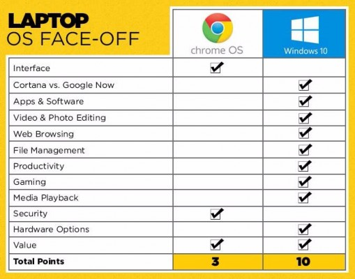 laptop os faceoff updated